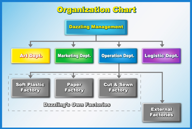 Free Organizational Chart Template  Company Organization